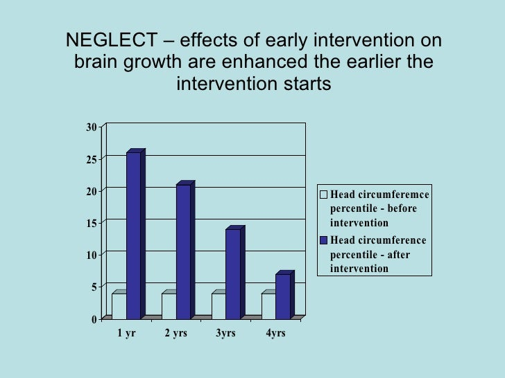 NEGLECT – effects of early intervention on brain growth are enhanced the earlier the intervention starts