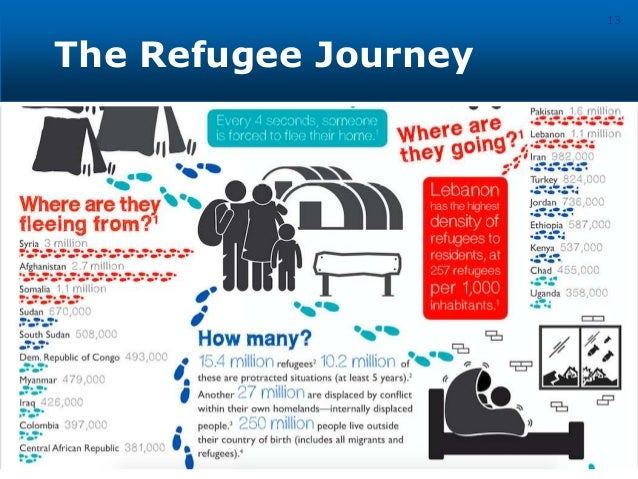 Why are there more refugees? 14