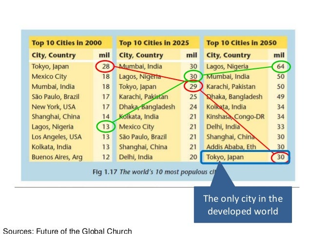 Foreign-born in Major Cities • Between 2000 – 2010 117 million Chinese moved from the country to cities seeking work Sourc...