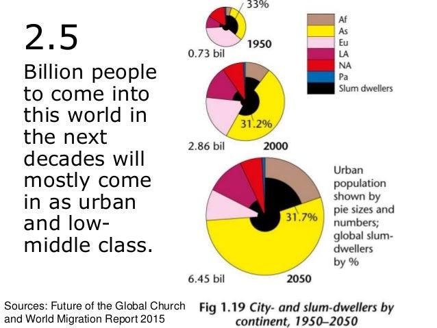 Sources: World Migration Report 2015
