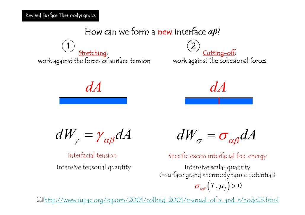 Regarding the Young equation