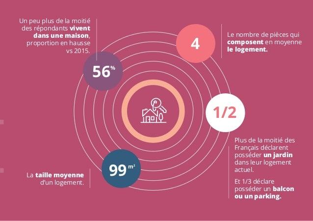 Regards Croiss Sur Le March De LImmobilier En France