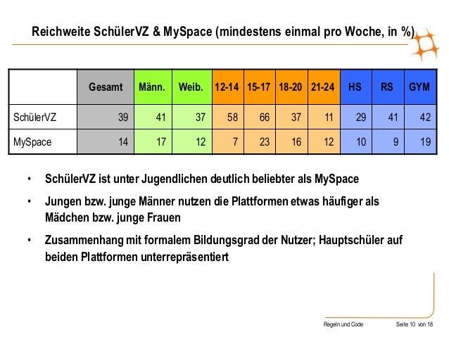 Regeln und Code Seite 10 von 18 Reichweite SchülerVZ & MySpace (mindestens einmal pro Woche, in %) Gesamt Männ. Weib. 12-1...