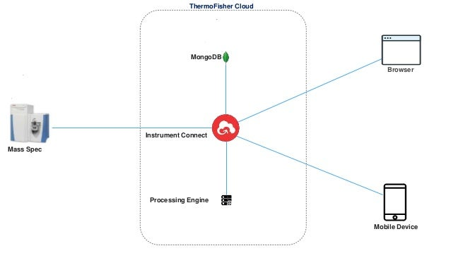 How Thermo Fisher is Reducing Data Analysis Times from Days to Minute…
