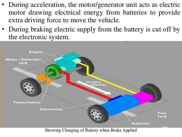 Regenerative braking tesla