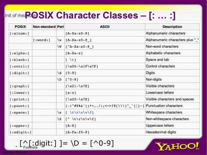 POSIX Character Classes – [: … :] [^[:digit:] ]= D = [^0-9]