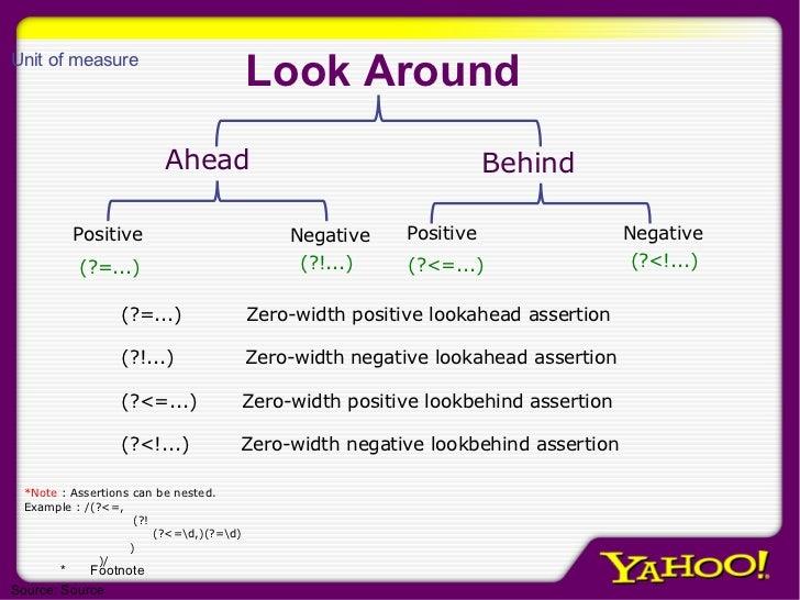 Look Around Ahead Behind Positive Negative Positive Negative (?=...) (?!...) (?<=...) (?<!...) (?=...)  Zero-width positiv...