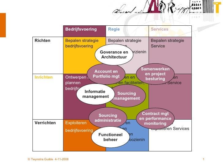 Sourcing management Samenwerken en project besturing Account en Portfolio mgt Contract mgt en performance monitoring Sourc...