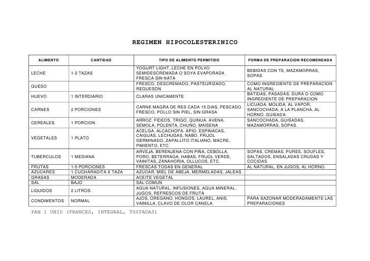 REGIMEN HIPOCOLESTERINICO<br />ALIMENTOCANTIDADTIPO DE ALIMENTO PERMITIDOFORMA DE PREPARACION RECOMENDADALECHE1-2 TAZASYOG...