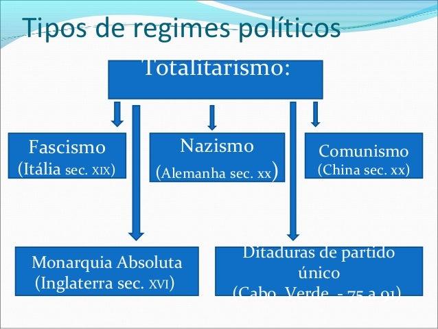 Tipos de regimes políticos                    Totalitarismo: Fascismo               Nazismo            Comunismo(Itália se...