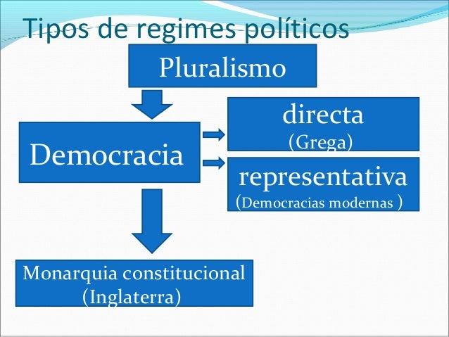 Tipos de regimes políticos              Pluralismo                            directa                             (Grega)D...