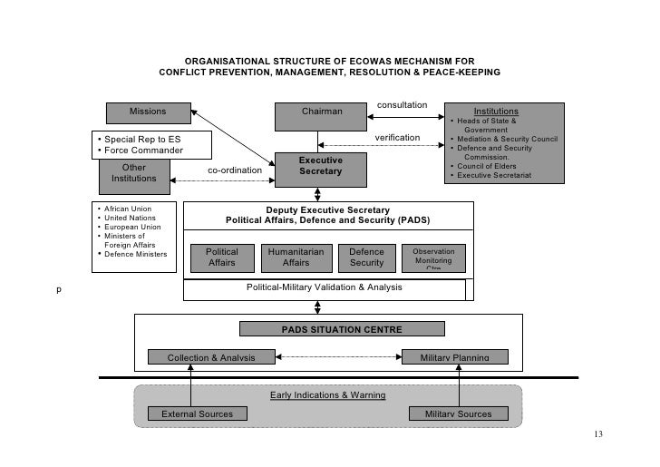 ORGANISATIONAL STRUCTURE OF ECOWAS MECHANISM FOR                        CONFLICT PREVENTION, MANAGEMENT, RESOLUTION & PEAC...