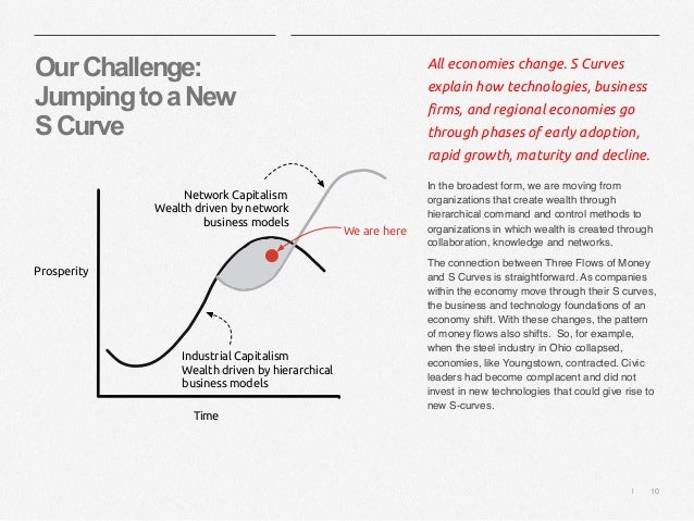   10 OurChallenge: JumpingtoaNew SCurve All economies change. S Curves explain how technologies, business firms, and regio...