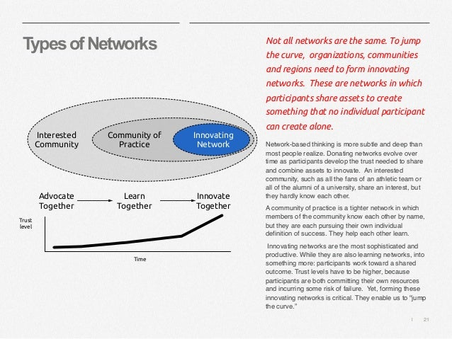   21 TypesofNetworks Not all networks are the same. To jump the curve, organizations, communities and regions need to form...