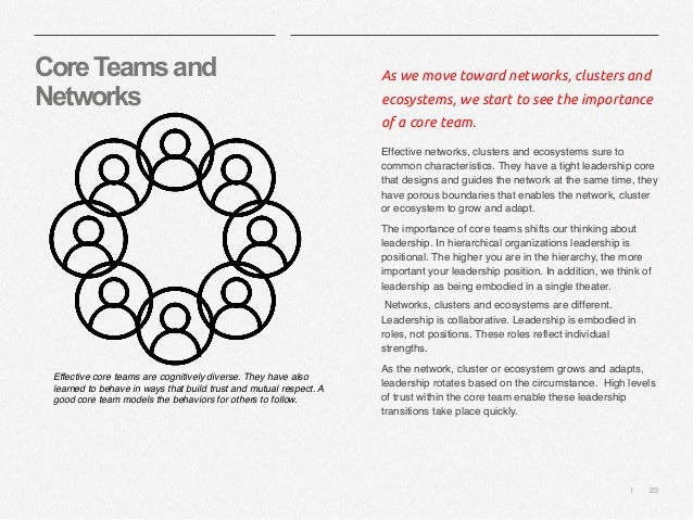   23 CoreTeamsand Networks As we move toward networks, clusters and ecosystems, we start to see the importance of a core t...