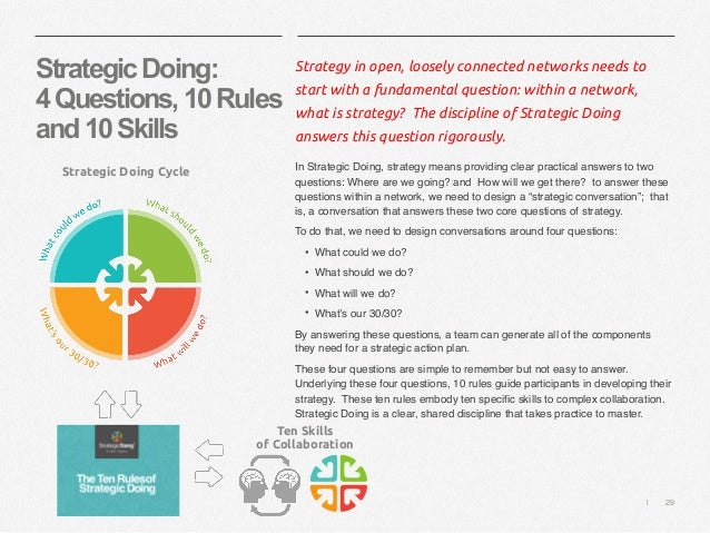   29 StrategicDoing: 4Questions,10Rules and10Skills Strategy in open, loosely connected networks needs to start with a fun...