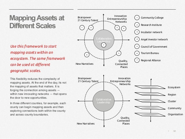   32 MappingAssetsat DifferentScales Use this framework to start mapping assets within an ecosystem. The same framework ca...
