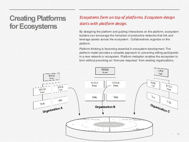   34 CreatingPlatforms forEcosystems Ecosystems form on top of platforms. Ecosystem design starts with platform design. By...
