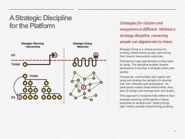   35 AStrategicDiscipline forthePlatform Strategies for clusters and ecosystems is different. Without a strategy disciplin...