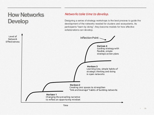   36 HowNetworks Develop Networks take time to develop. Designing a series of strategy workshops is the best process to gu...