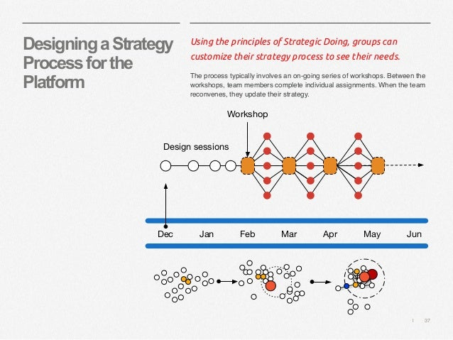   37 DesigningaStrategy Processforthe Platform Using the principles of Strategic Doing, groups can customize their strateg...