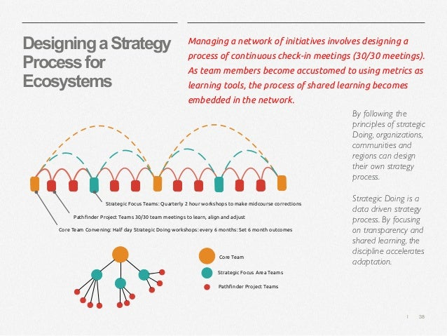   38 DesigningaStrategy Processfor Ecosystems Managing a network of initiatives involves designing a process of continuous...