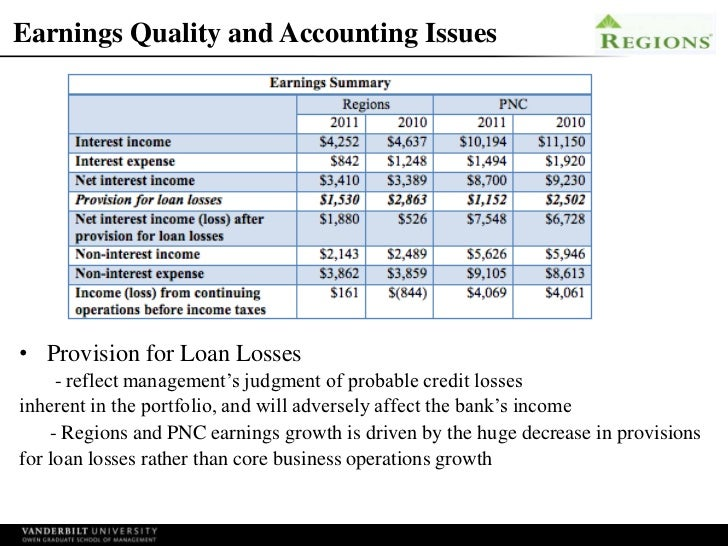 quality of earnings and accounting issu Beating earnings expectations journal of accounting and economics, 33(2),  173–204  the effect of audit quality on earnings management contemporary.