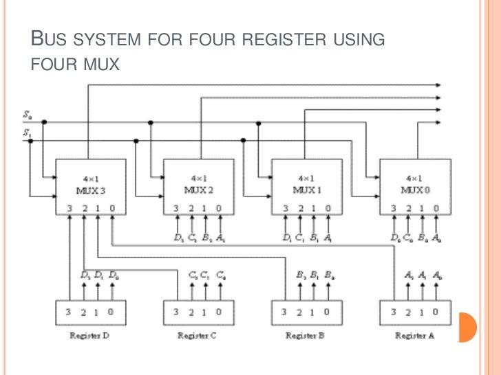 register transfer language rh slideshare net