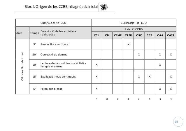 Bloc I. Origen de les CCBB i diagnòstic inicial  35  Curs/Cicle: 4t ESO Curs/Cicle: 4t ESO  Àrea Temps  Descripció de les ...
