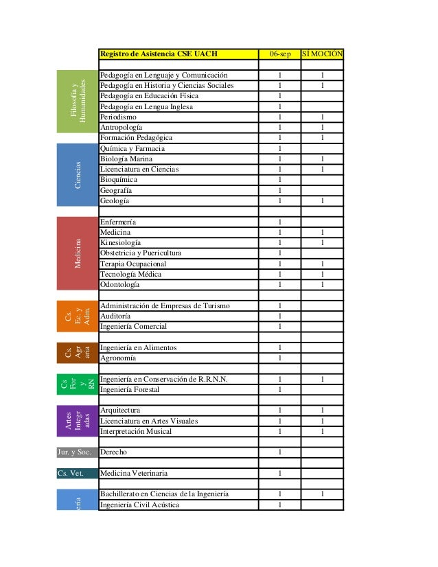 Registro de Asistencia CSE UACH 06-sep SÍ MOCIÓN Pedagogía en Lenguaje y Comunicación 1 1 Pedagogía en Historia y Ciencias...