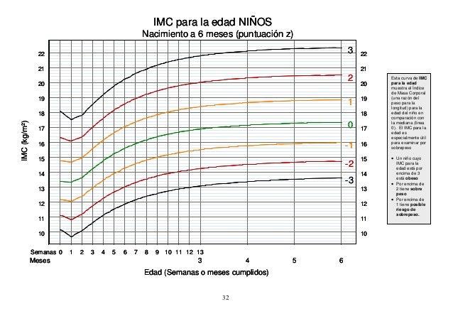 imc 5 0 dan 5 tabela de imc-para-idade, raparigas 5–18 anos de idade (oms 2007)  encontre a linha correspondente a 6:0 anos na coluna da idade.