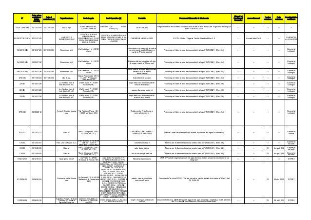 N°  Data prima  emissione  (inizio  validità)  Data di  emissione [1] Organizzazione Sede Legale Sedi Operative [2] Prodot...