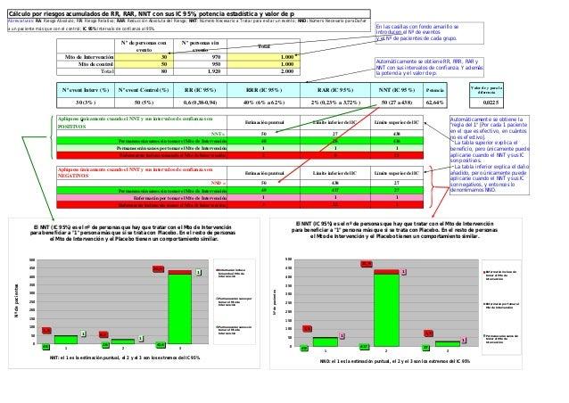 Cálculo por riesgos acumulados de RR, RAR, NNT con sus IC 95%, potencia estadística y valor de p Abreviaturas: RA: Riesgo ...