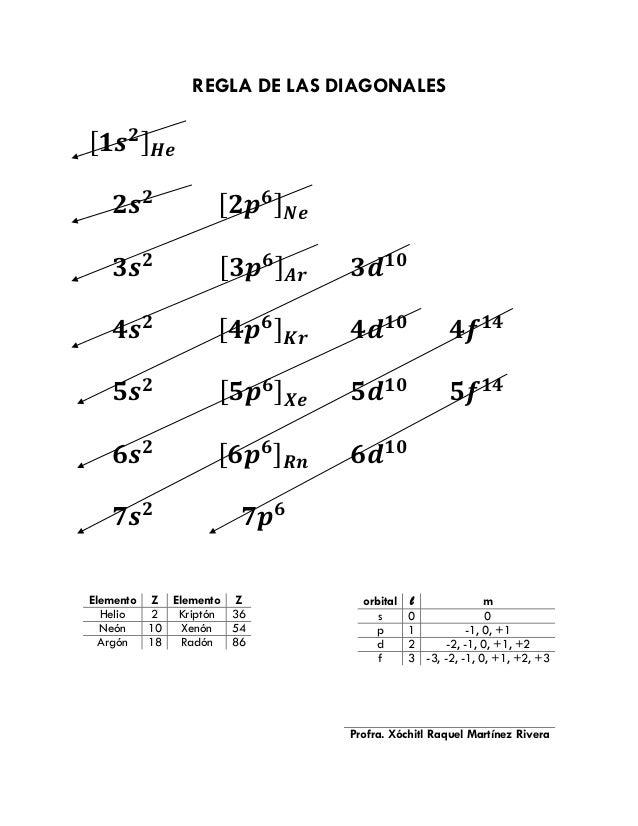 REGLA DE LAS DIAGONALES  [ 𝟏𝒔 𝟐 ] 𝑯𝒆 𝟐𝒔 𝟐  [ 𝟐𝒑 𝟔 ] 𝑵𝒆  𝟑𝒔 𝟐  [ 𝟑𝒑 𝟔 ] 𝑨𝒓  𝟑𝒅 𝟏𝟎  𝟒𝒔 𝟐  [ 𝟒𝒑 𝟔 ] 𝑲𝒓  𝟒𝒅 𝟏𝟎  𝟒𝒇 𝟏𝟒  𝟓𝒔 𝟐  [...