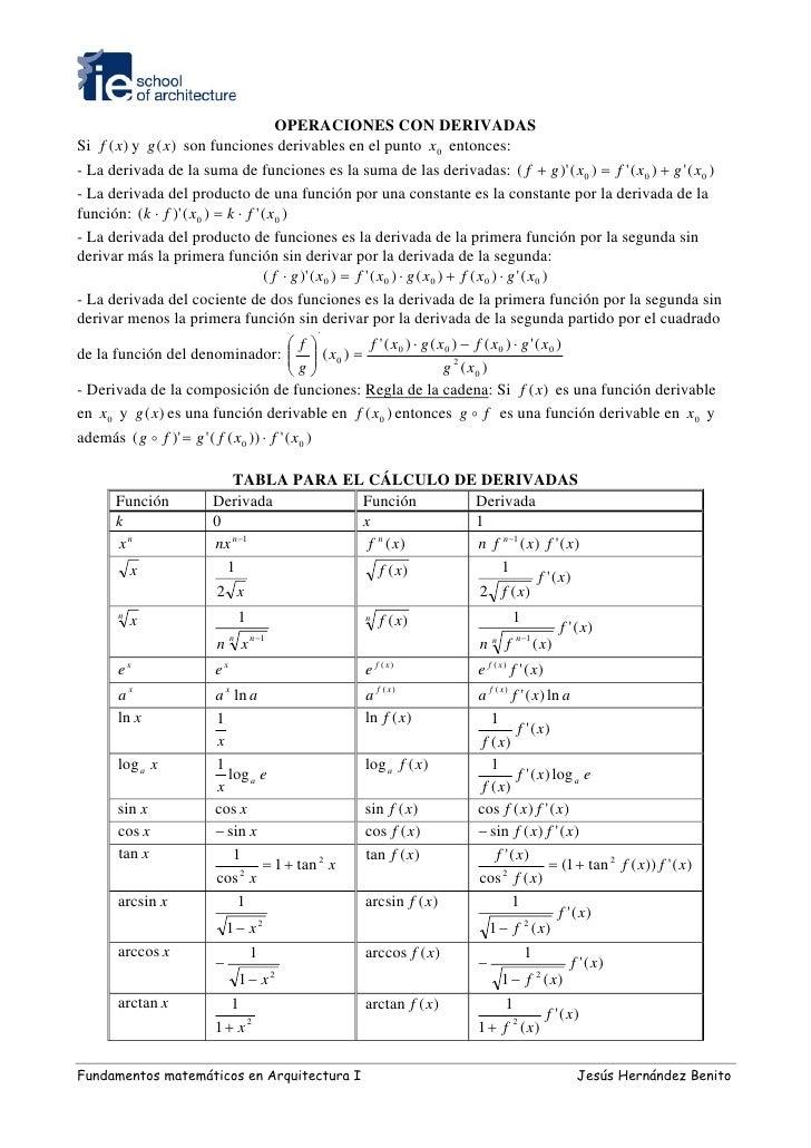 OPERACIONES CON DERIVADAS Si f (x) y g (x) son funciones derivables en el punto x0 entonces: - La derivada de la suma de f...