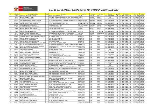 BASE DE DATOS RADIOAFICIONADOS CON AUTORIZACION VIGENTE AÑO 2012 N° Indicativo Nombre y Apellidos Cat Direccion Distrito P...