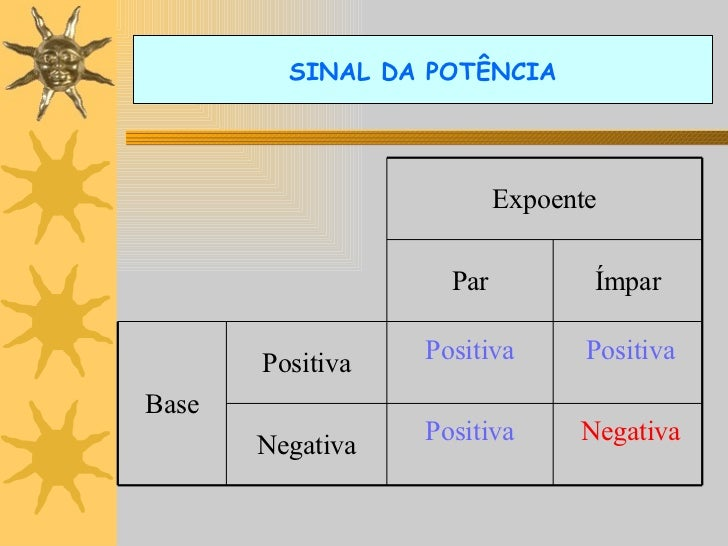 SINAL DA POTÊNCIA Positiva Positiva Positiva Negativa Expoente Par Ímpar Base Positiva Negativa
