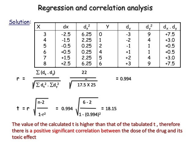 correlation and regression analysis The sums of squares and mean sums of squares (just like anova) are typically  presented in the regression analysis of variance table the ratio of the mean.