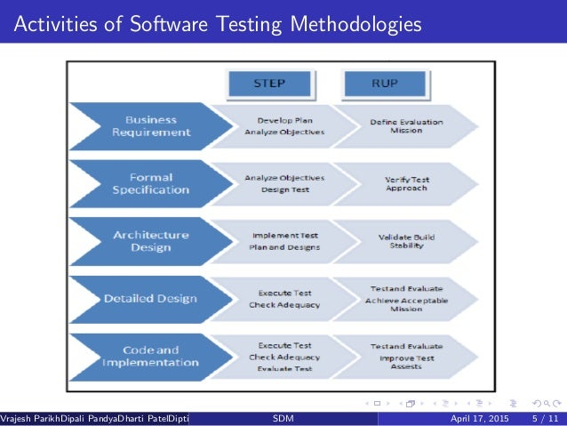 Customized software testing and Regression testing