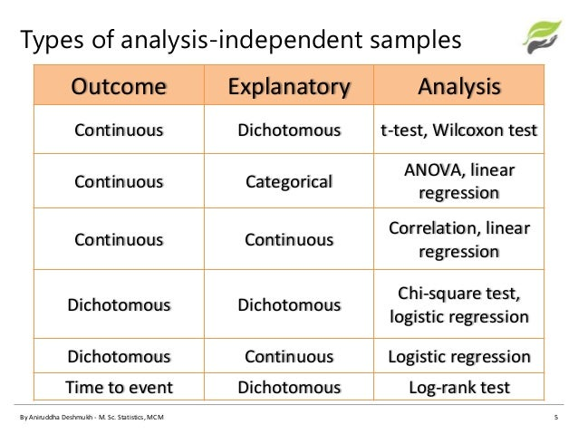 An observation of the outcomes of using regression analysis