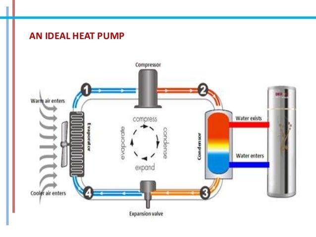 Heat Pump Cycle