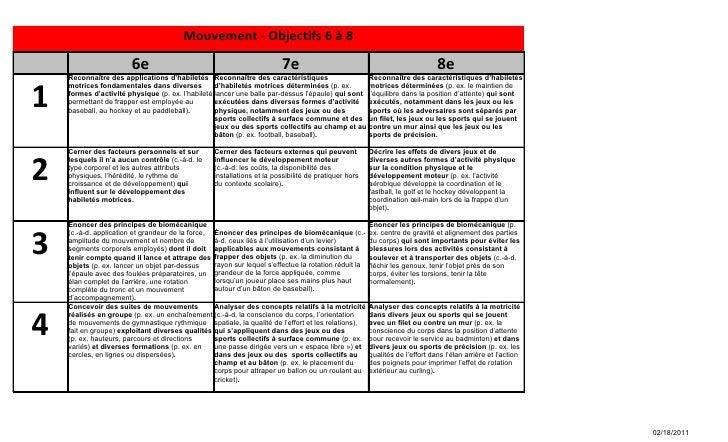 Mouvement - Objectifs 6 à 8                        6e                                               7e                    ...