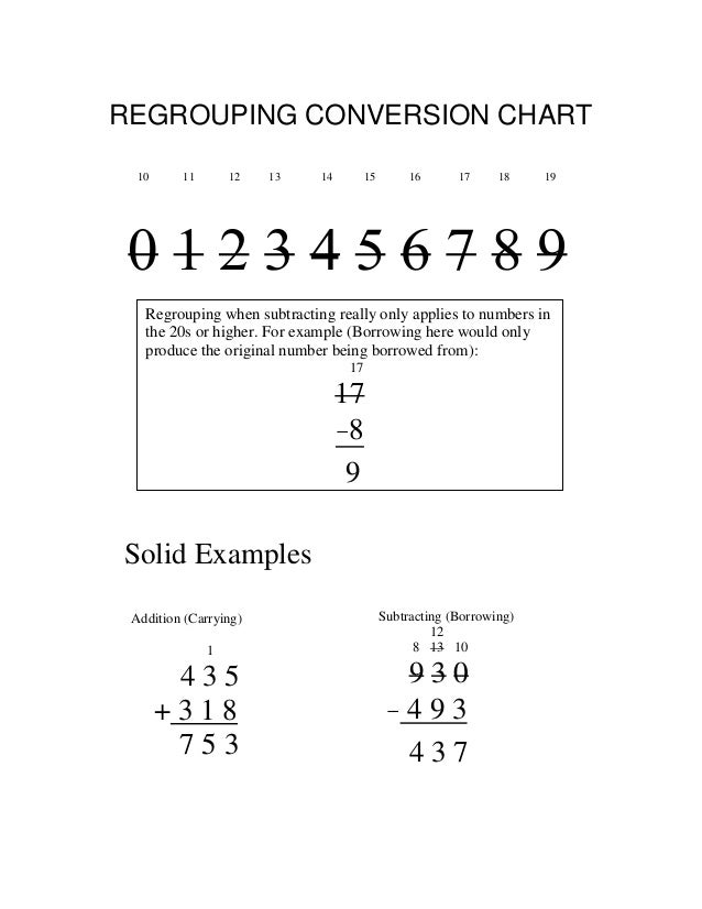 REGROUPING CONVERSION CHART 10  11  12  13  14  15  16  17  18  19  0123456789 Regrouping when subtracting really only app...