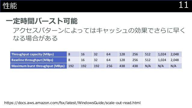 11性能 一定時間バースト可能 アクセスパターンによってはキャッシュの効果でさらに早く なる場合がある Throughput capacity (MBps) 8 16 32 64 128 256 512 1,024 2,048 Baseline...