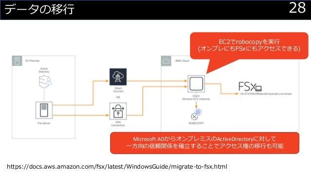 28データの移行 EC2でrobocopyを実行 (オンプレにもFSxにもアクセスできる) Microsoft ADからオンプレミスのActiveDirectoryに対して 一方向の信頼関係を確立することでアクセス権の移行も可能 https:/...