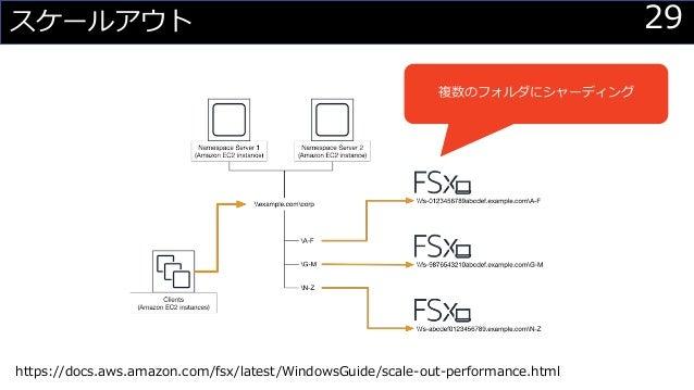 29スケールアウト 複数のフォルダにシャーディング https://docs.aws.amazon.com/fsx/latest/WindowsGuide/scale-out-performance.html