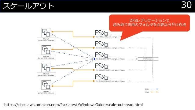30スケールアウト DFSレプリケーションで 読み取り専用のフォルダを必要な分だけ作成 https://docs.aws.amazon.com/fsx/latest/WindowsGuide/scale-out-read.html
