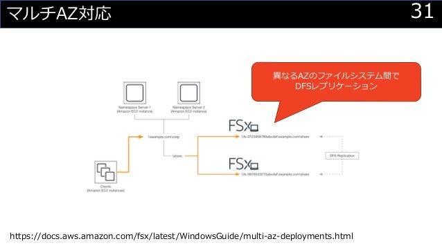 31マルチAZ対応 異なるAZのファイルシステム間で DFSレプリケーション https://docs.aws.amazon.com/fsx/latest/WindowsGuide/multi-az-deployments.html
