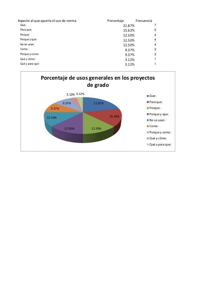 Aspecto al que apunta el uso de norma Porcentaje Frecuencia Que: 21.87% 7 Para que: 15.62% 5 Porque: 12.50% 4 Porque y que...