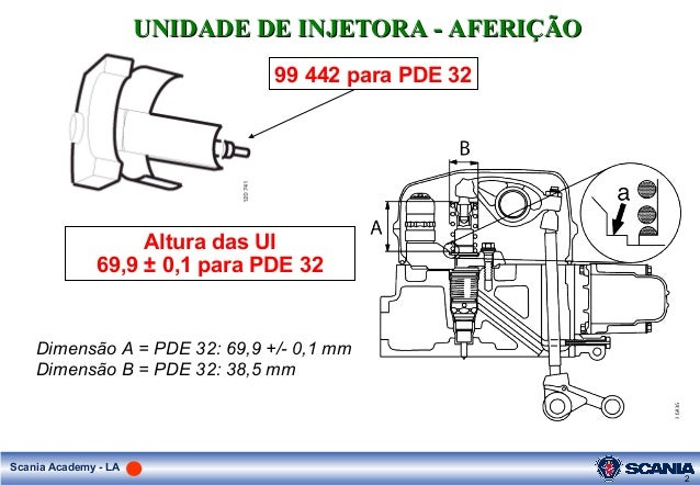 regulagem de valvulas e unid injet motor scania rh pt slideshare net manual de montagem motor scania ds11 manual motor scania dc16 completo